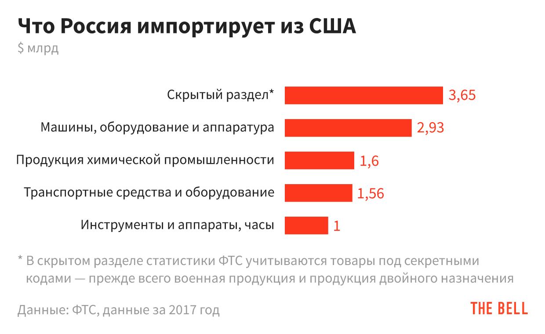 импортеры россии список компаний