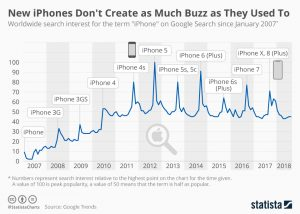New iPhones Dont Create as Much Buzz as They Used To