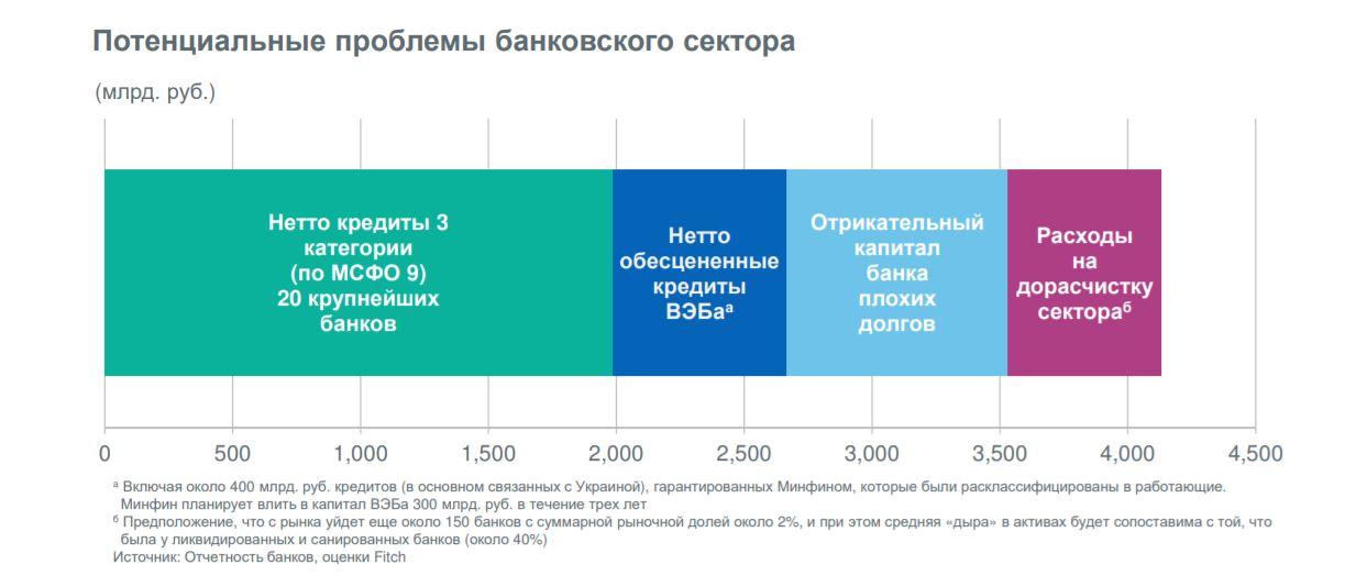 Потребительский кредит на длинный срок