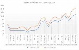 Цены на iPhone. График The Bell