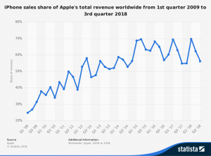 iPhone revenue as share of Apples total revenue