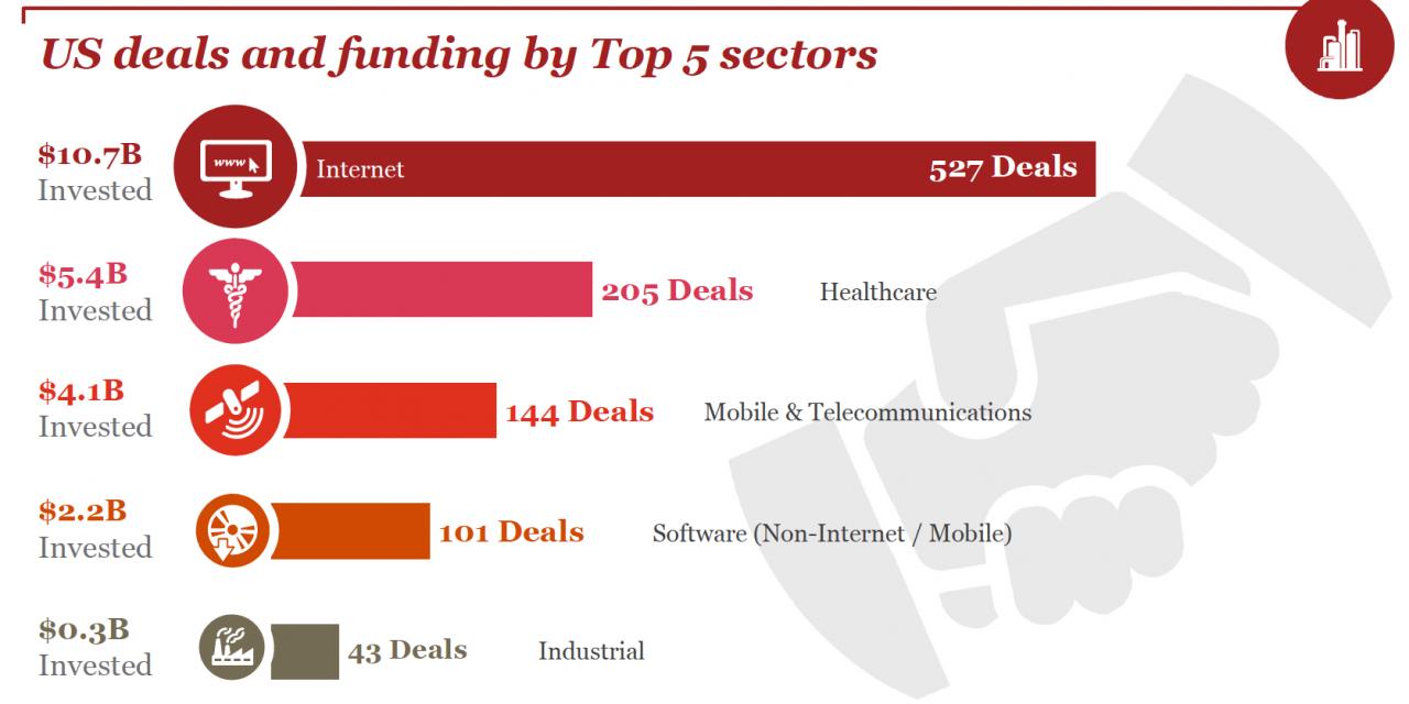 Венчурные инвестиции в 5 крупнейших отраслей в 3Q18. Всего стартапы США получили за квартал $28 млрд. Кадр из MoneyTree Report, подготовленного PwC и CB Insights