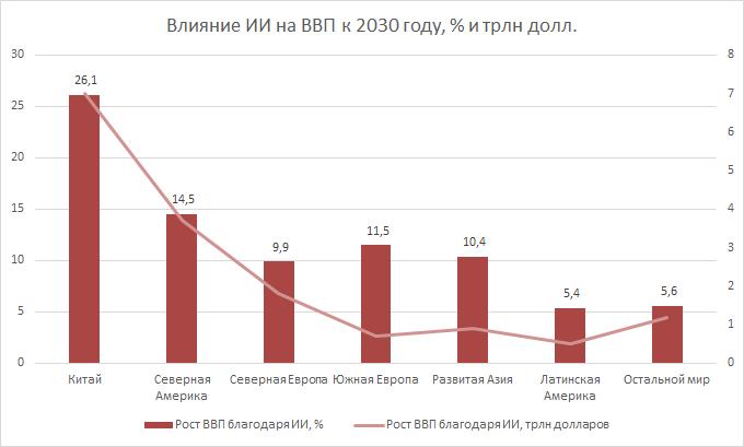 Влияние ИИ на ВВП к 2030 году