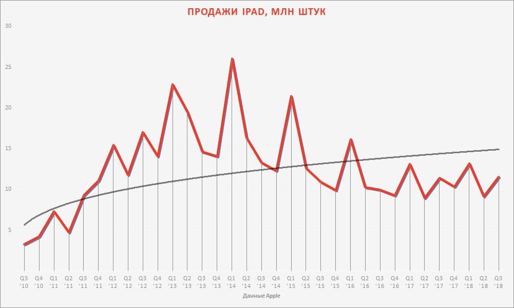 Продажи iPad, данные Apple