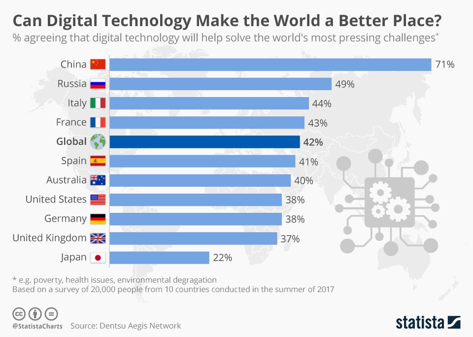 Могут ли цифровые технологии сделать мир лучше?