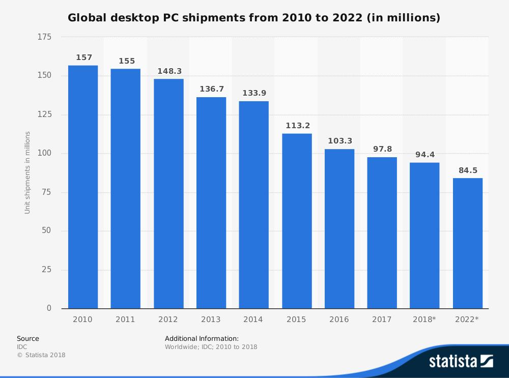 Объемы поставок десктопов, данные IDC, иллюстрация Statista