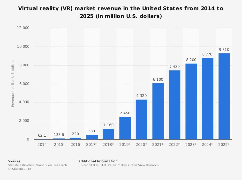 Объем рынка VR в США с 2014 по 2025 год (в млн долл). Данные Statista и Grand View Research