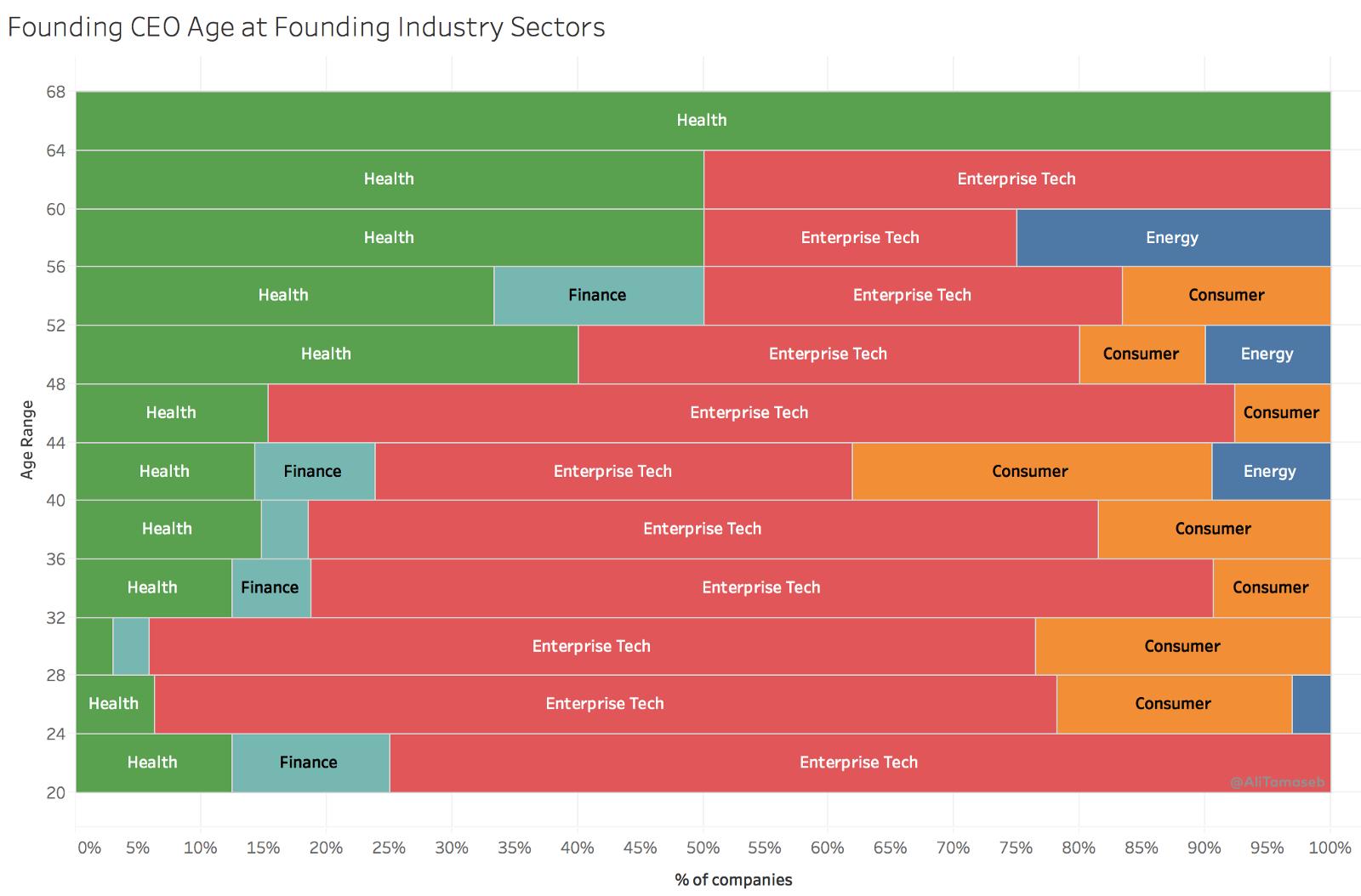 Распределение возрастов основателей в зависимости от отрасли, график Али Тамасеба