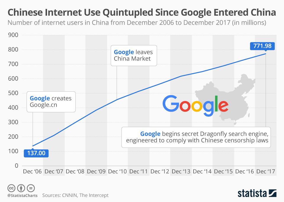 Китайский сегмент Сети вырос в пять раз с момента прихода Google