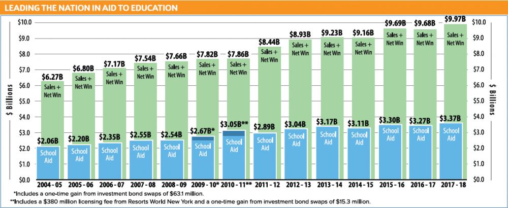 Ежегодные финансовые показатели Нью-йоркской лотереи