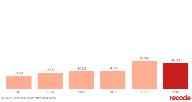 Расходы Apple на лоббирование правительства США