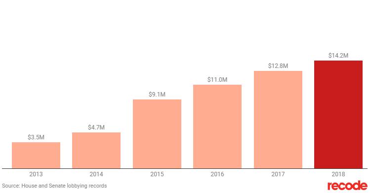 Расходы Amazon на лоббирование правительства США