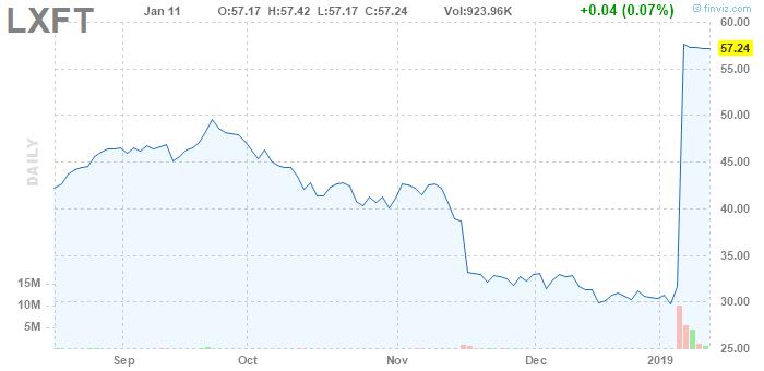 Стоимость акций Luxoft до и после объявления о продаже