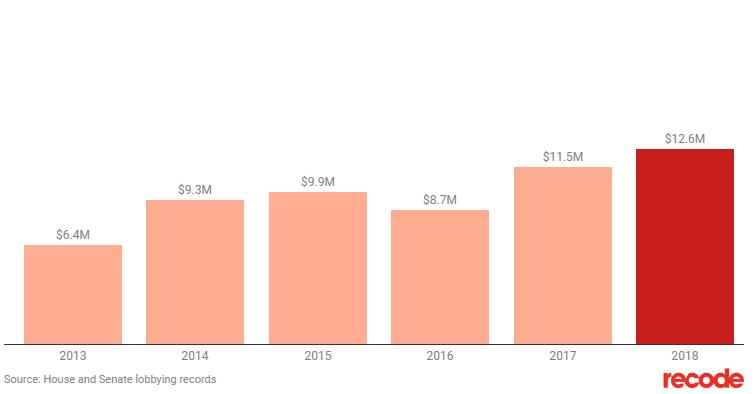 Расходы Facebook на лоббирование правительства США