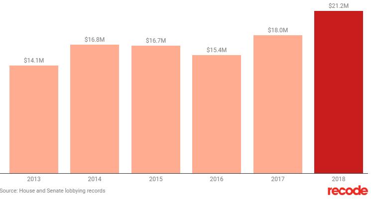 Расходы Google на лоббирование правительства США