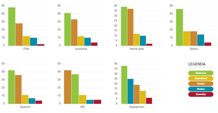 Сравнение действенности продуктов Bedrocan для терапии различных медицинских состояний