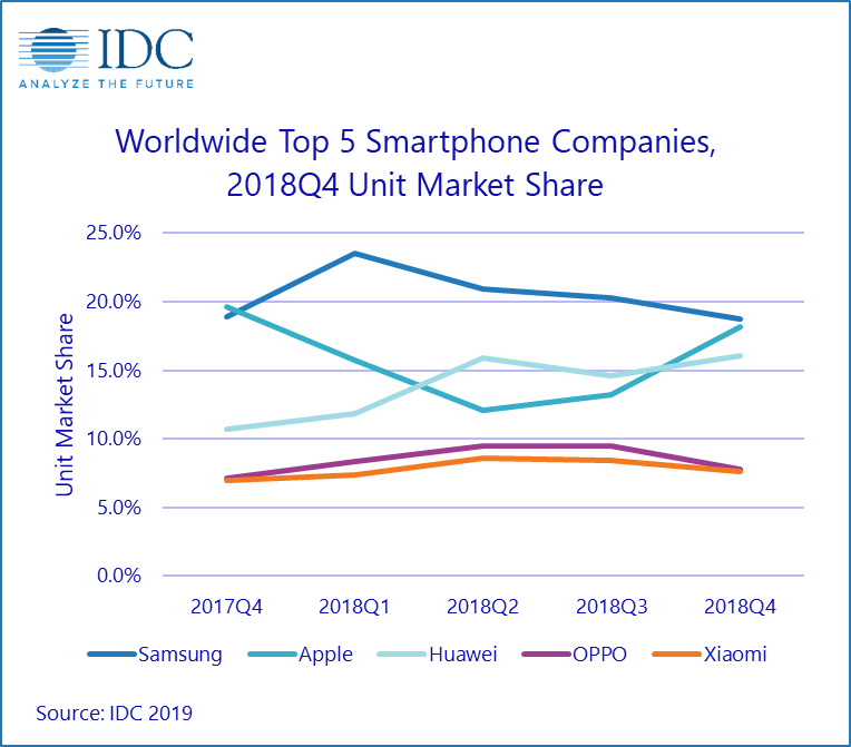 Топ-5 производителей смартфонов и их доля рынка, диаграмма IDC