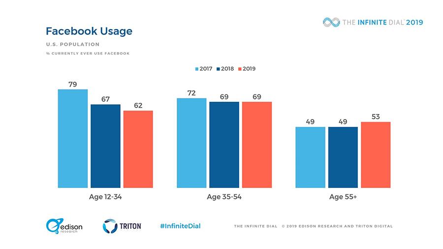 Использование Facebook в США. Данные Edison Research и Triton Digital.