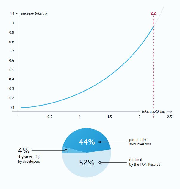 Стоимость Gram в зависимости от объема выпуска, график из whitepaper для инвесторов