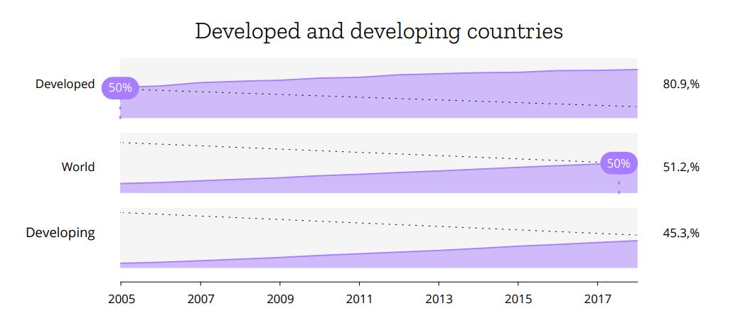 Доля подключенных к интернету жителей развитых стран, мира в целом и развивающихся стран