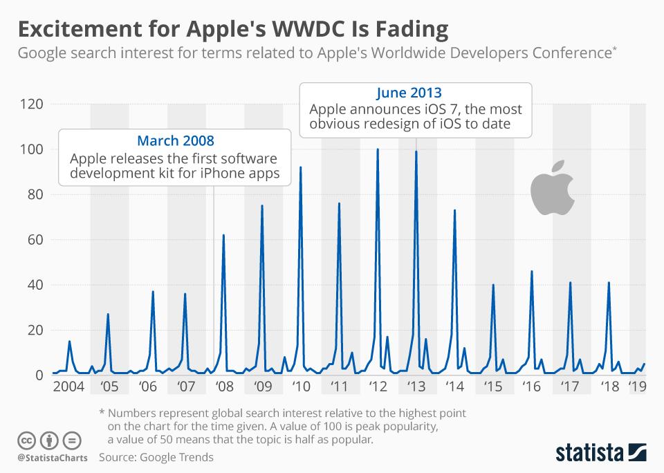 Восхищение конференцией WWDC угасает год от года