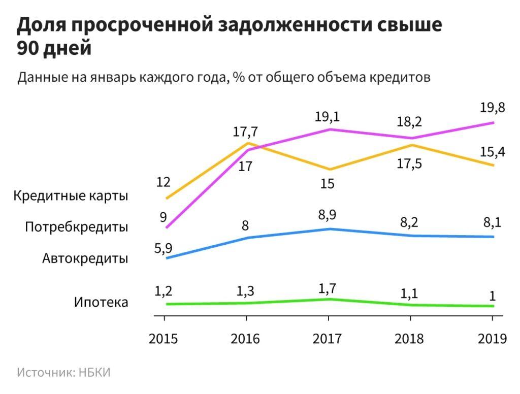 кредит на 20 лет под низкий процент в казахстане кредит перевод на русский