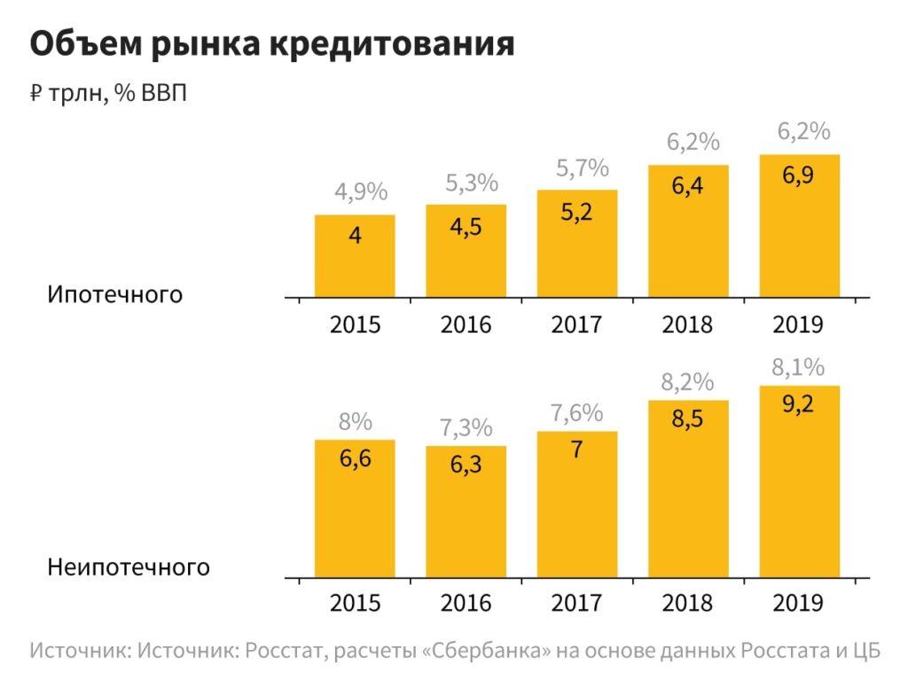 в каком банке взять кредит под маленький процент в казахстане 2020