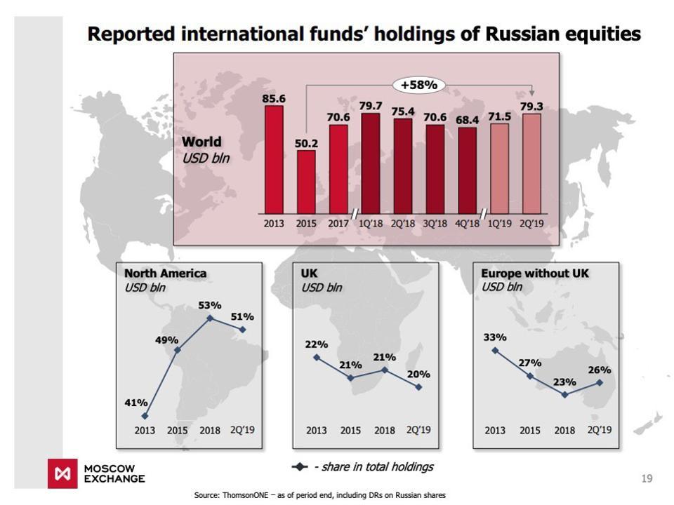 В какие иностранные акции инвестировать инвестировать в хозяйственную деятельность