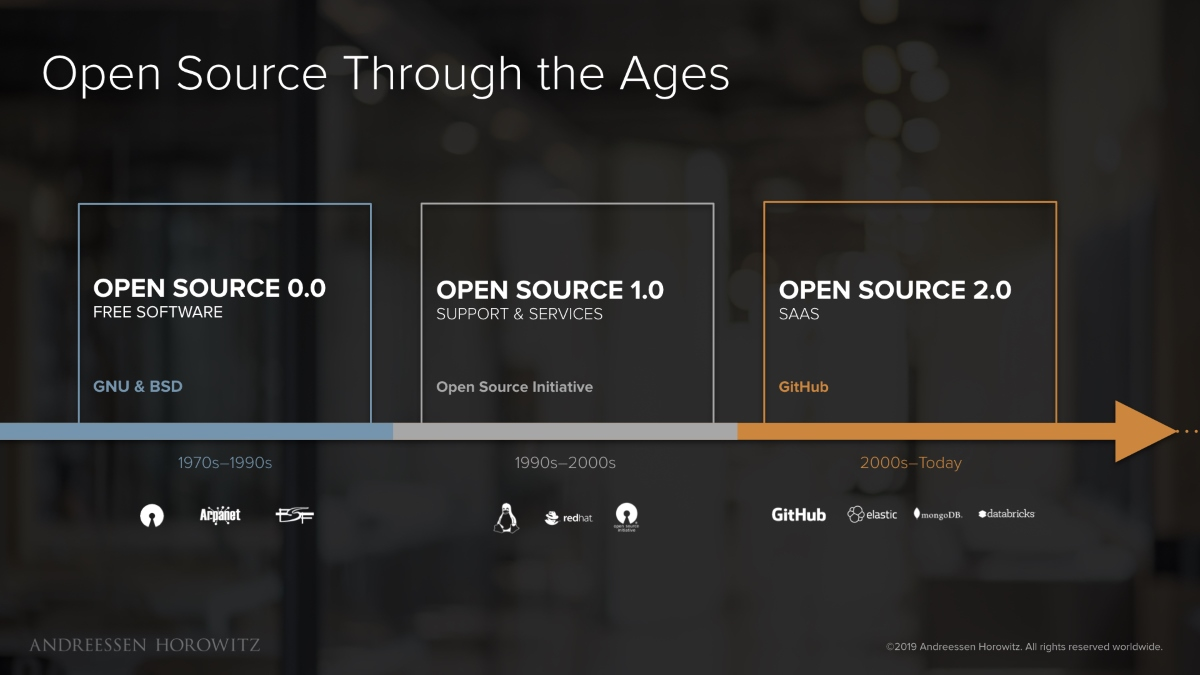Эволюция open source