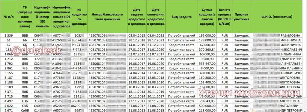 база данных клиентов сбербанка россии скачать