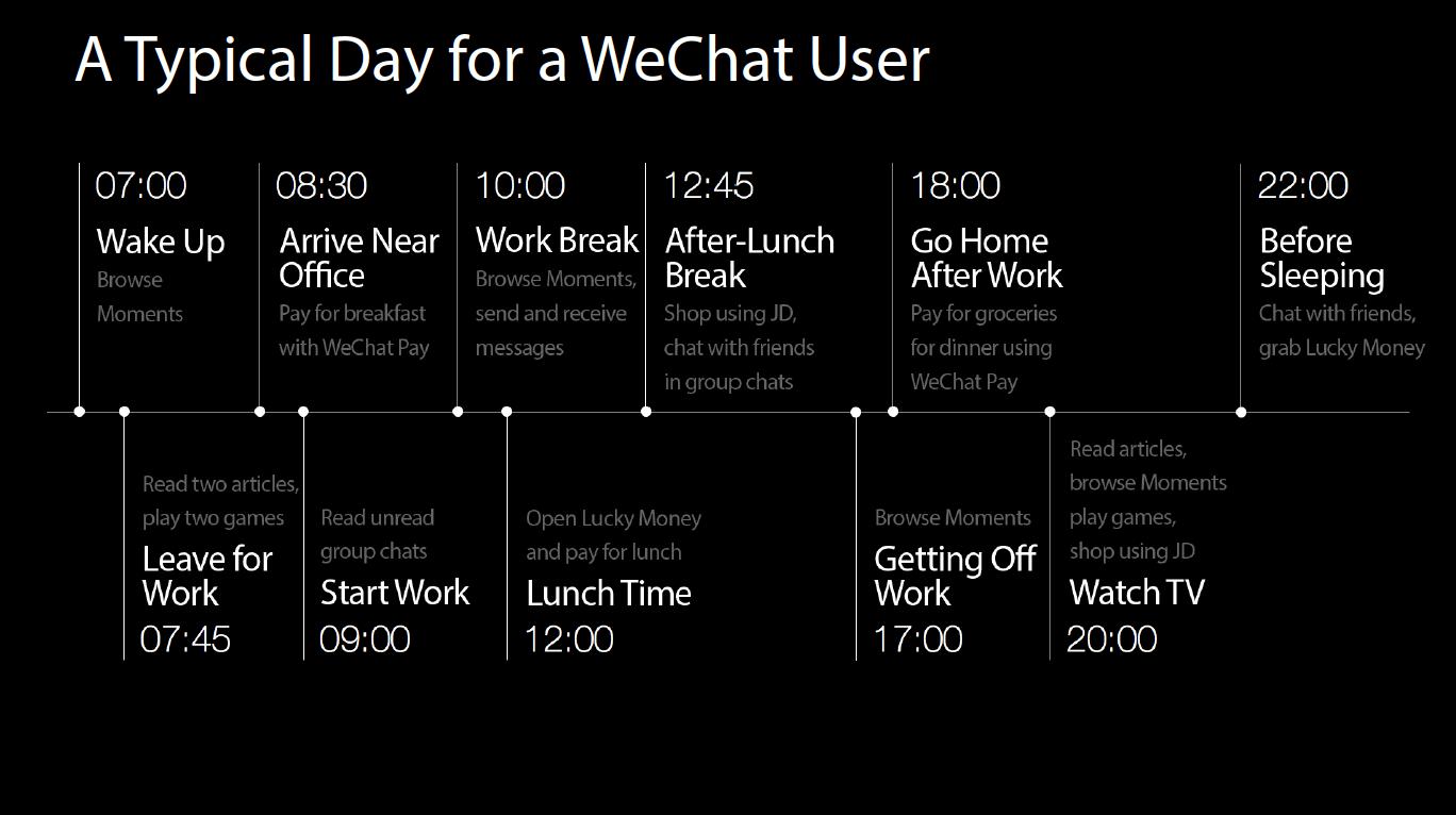 WeChat — цифровой день пользователя