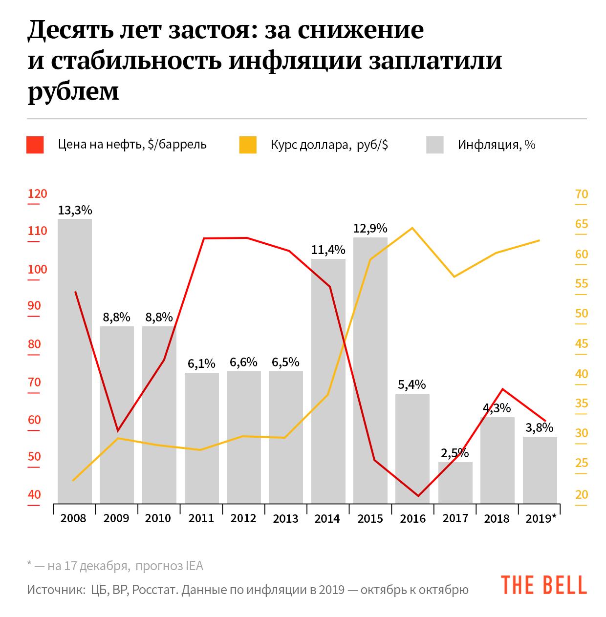 Потерянное десятилетие в экономике (К чему пришла российская экономика за 10 лет)