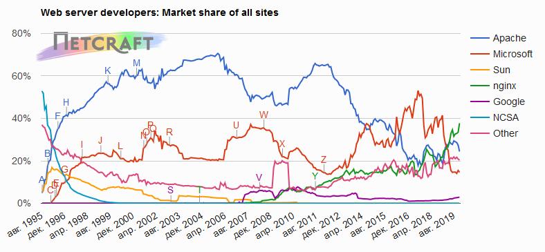 Рыночная доля веб-серверов на декабрь 2019