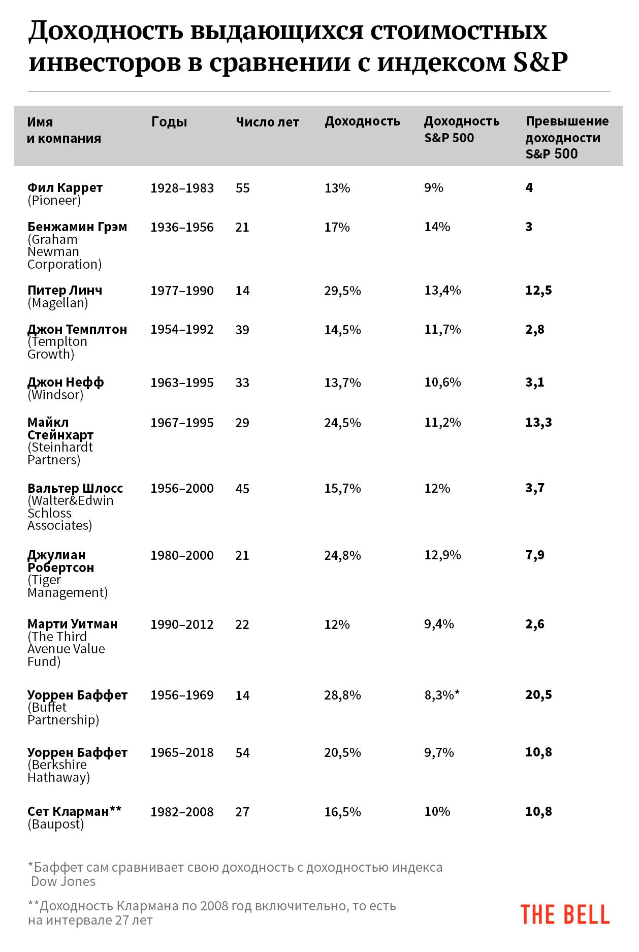 Доходность выдающихся стоимостных инвесторов в сравнении с индексом S&P