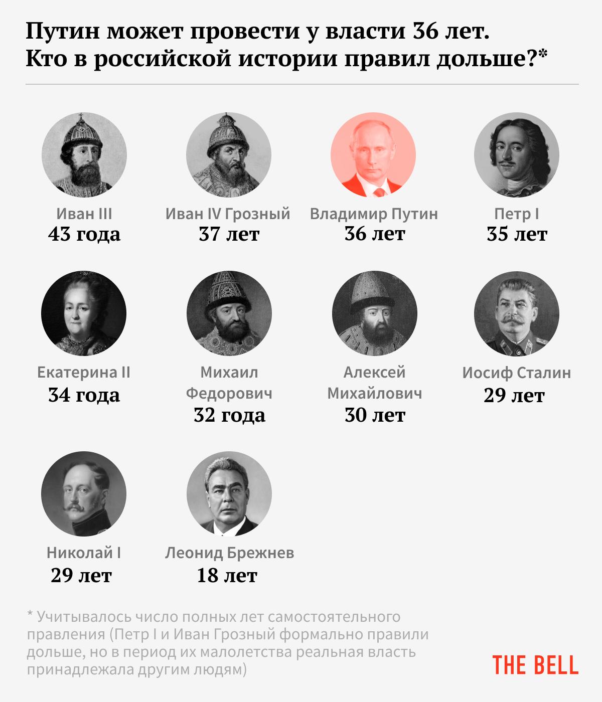 Российские правители, пробывшие у власти дольше всех
